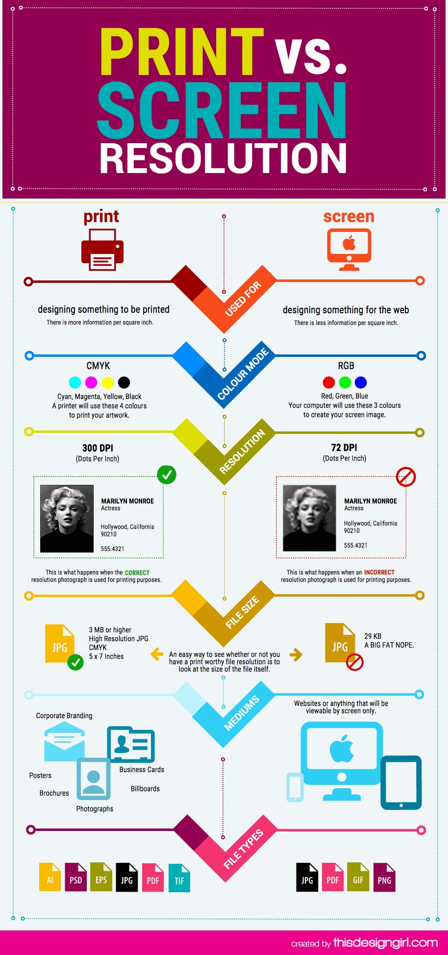 Screen Resolution vs Print Resolution Infographic.