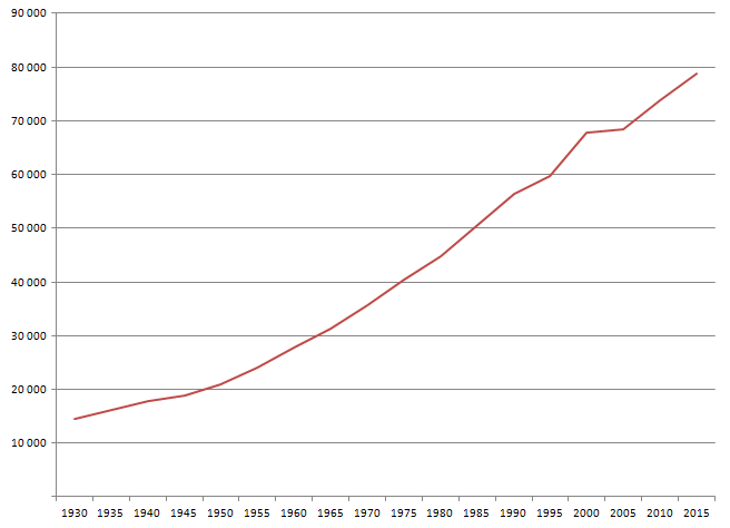 File:Turkey population 1930.