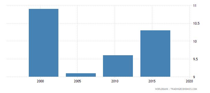 Papua New Guinea Suicide Mortality Rate Per 100000 Population.