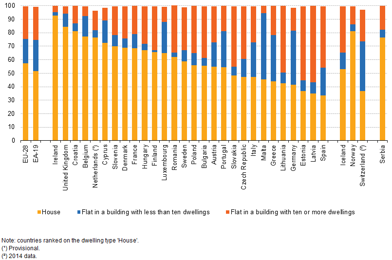 File:Distribution of population by dwelling type, 2015.png.
