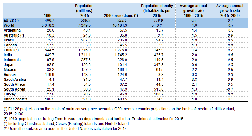 File:Population and population density, 1960, 2015 and 2060.