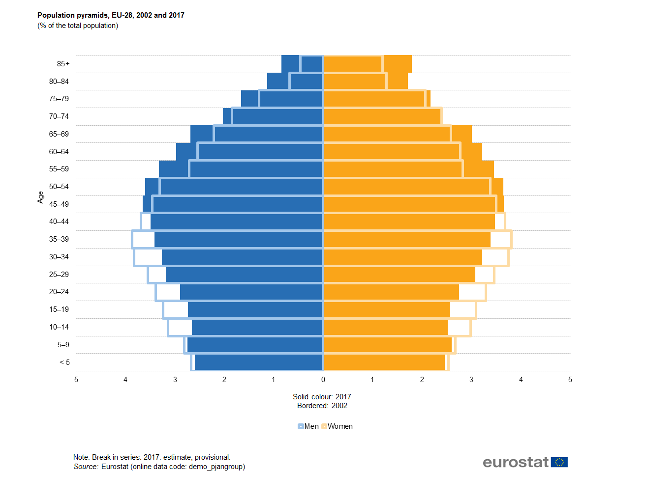 File:Population pyramids, EU.