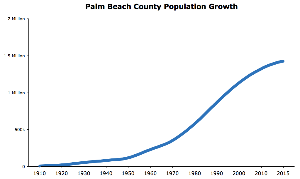 Palm Beach County Population (2017).