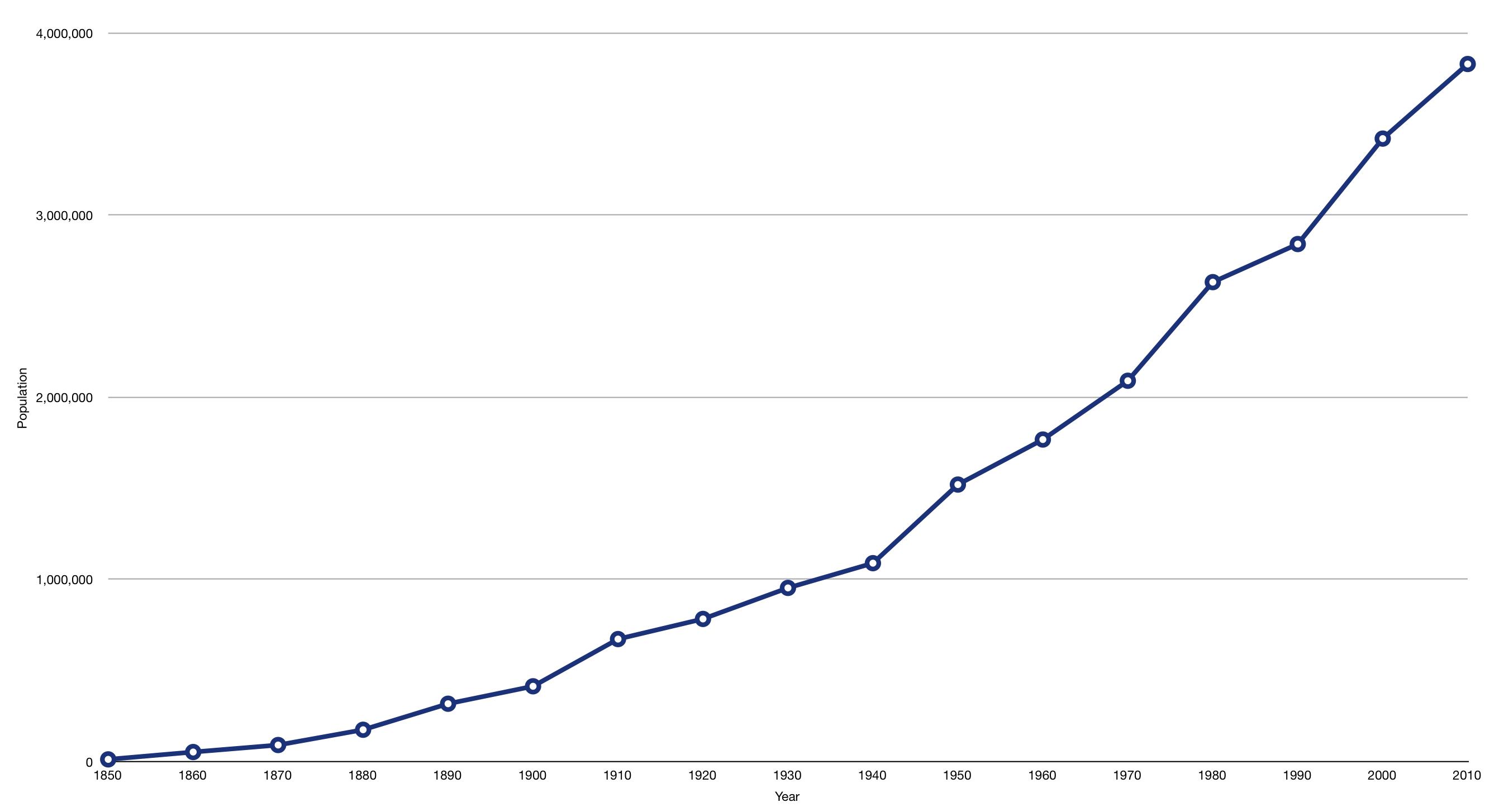 File:Oregon population growth.png.
