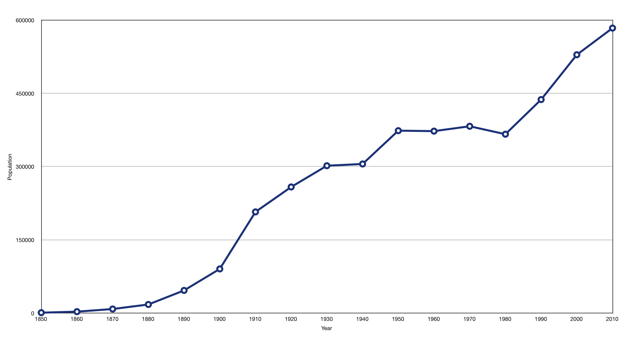 File:Portland population growth.png.