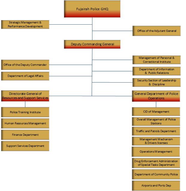 Fujairah Police OrganizationalStructure.