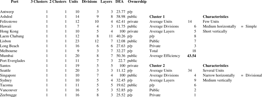 An analysis of ports by organisational and ownership.