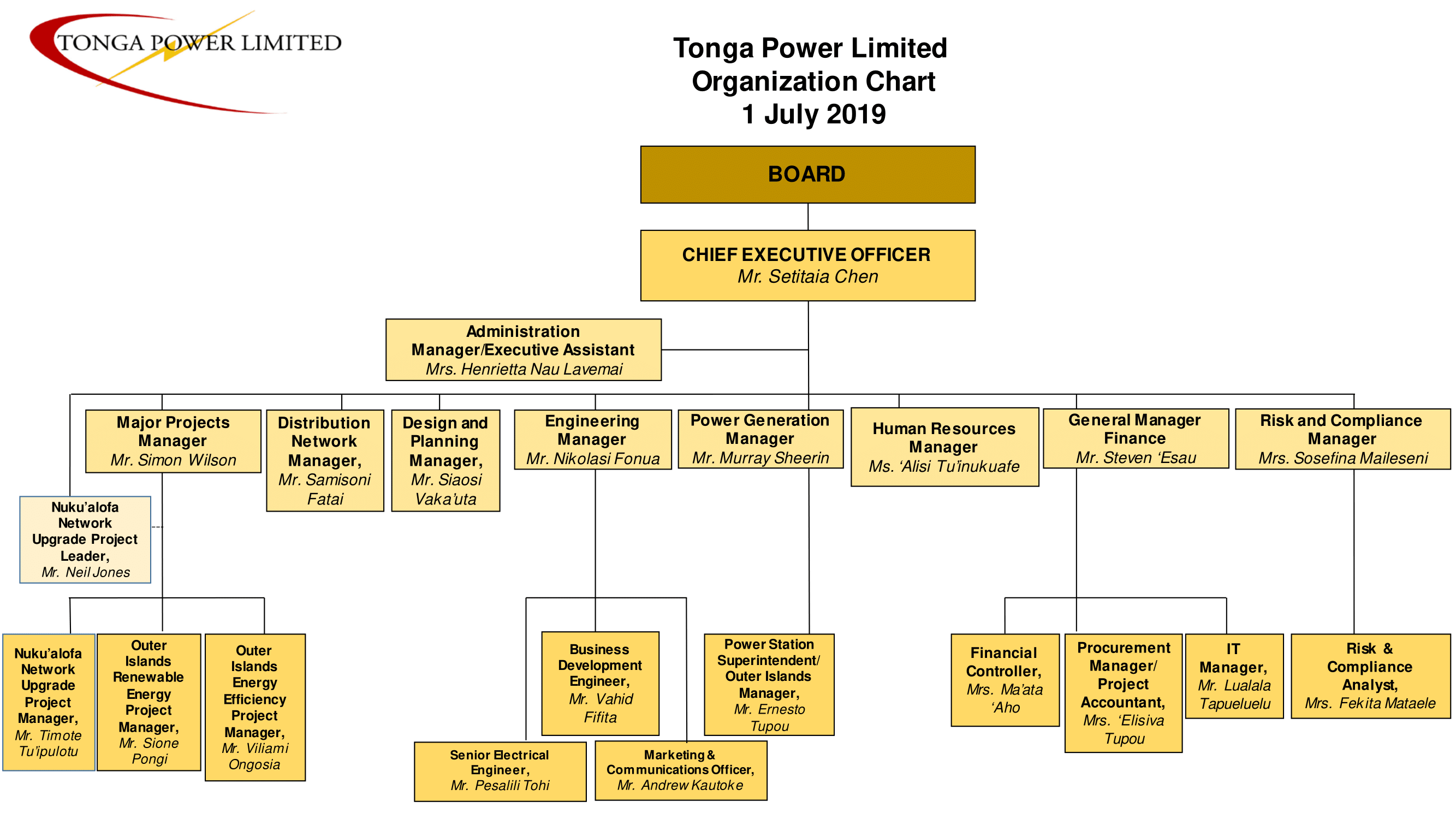 Tonga Power Limited > About Us > Organisational Chart.
