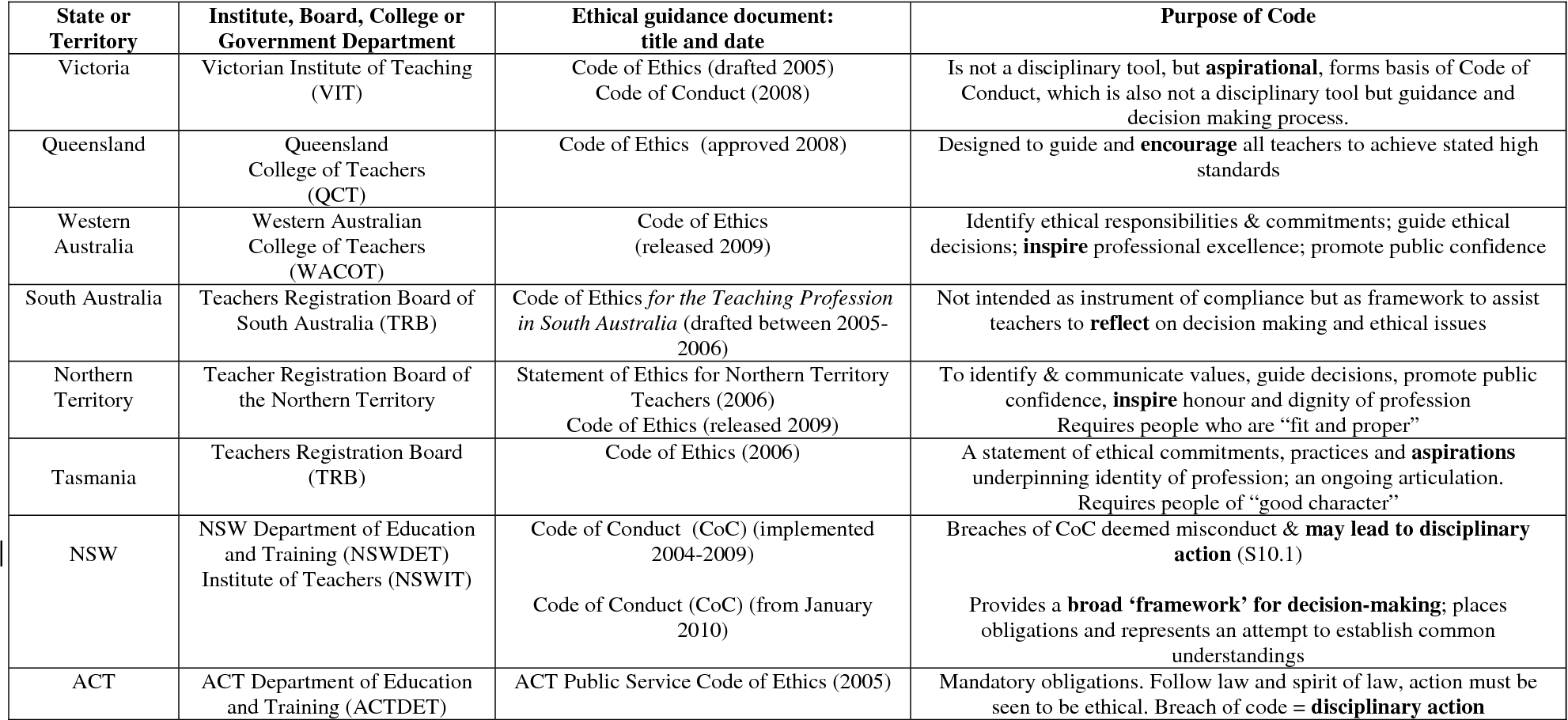 Table 1 from Codes of Ethics in Australian Education.