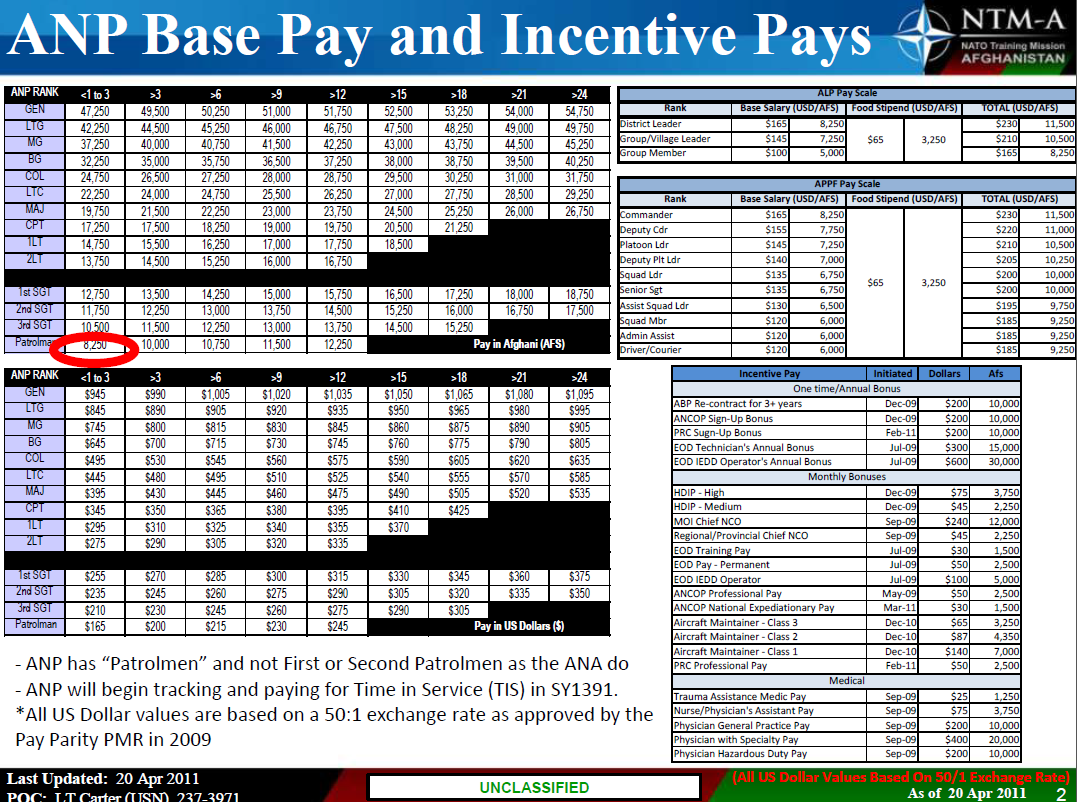 Afghan National Army Base and Incentive Pay Chart.