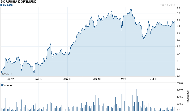 File:Borussia Dortmund GmbH & Co. KGaA Economic Share Price.