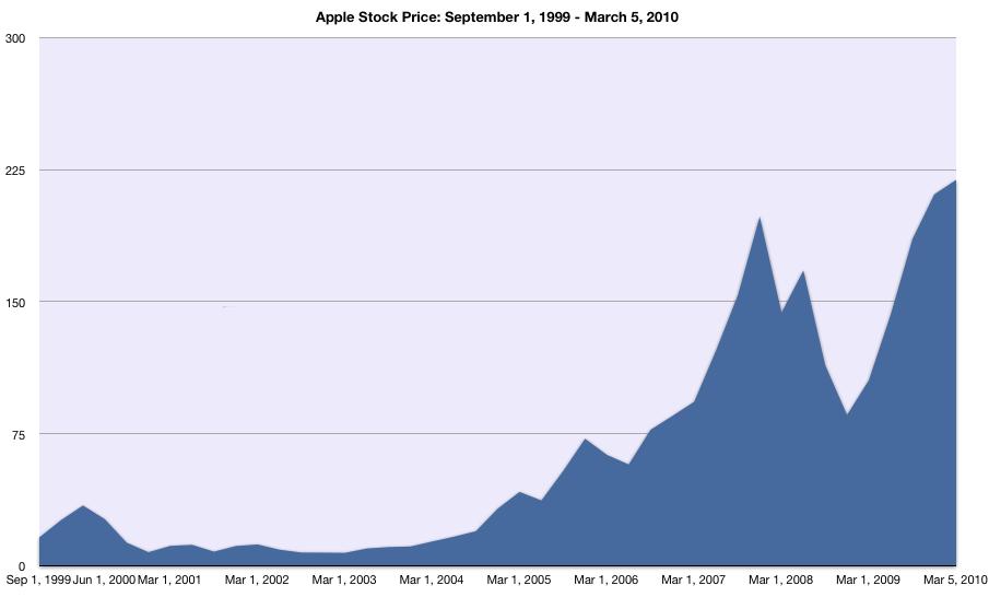 Iphone: Apple Stock Price.