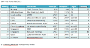 Kuwait Sovereign Wealth Fund PNG Lessons.