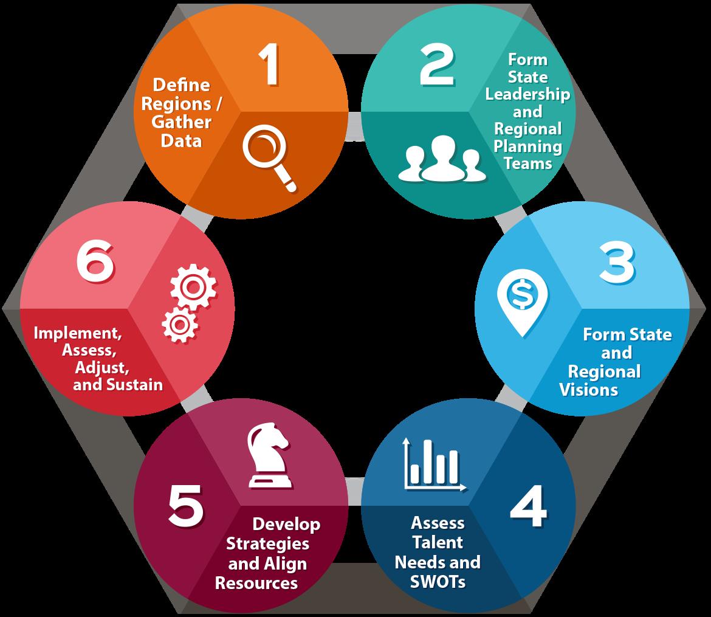 WIOA Resources WIOA Unified Strategic Workforce Development Plan.