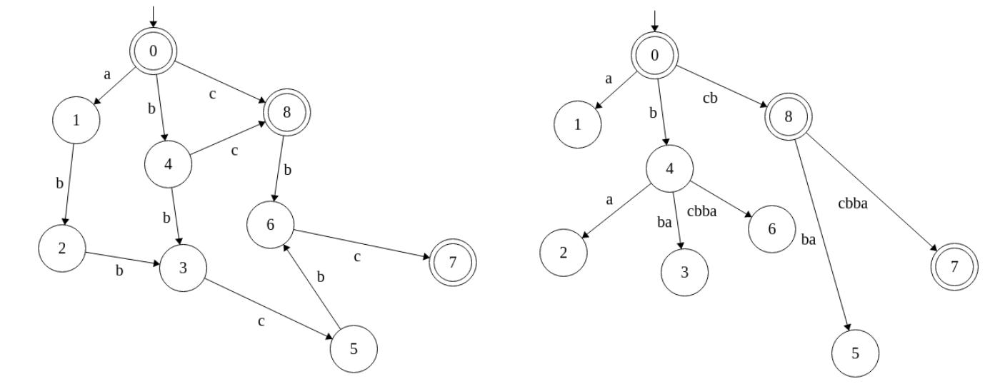 File:Suffix automaton ABBCBC and suffix tree CBCBBA.png.