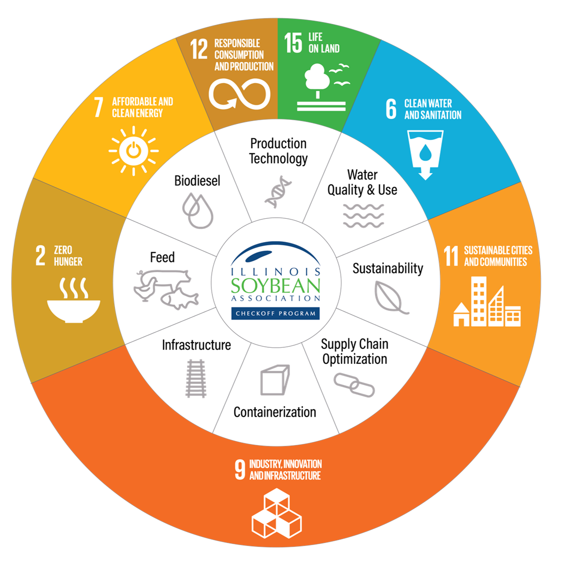 UN Sustainable Development Goals.