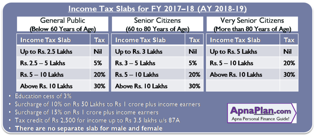 Income Tax Calculator for FY 2017.