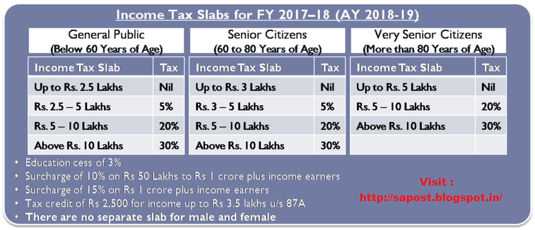 Revised income tax slab rates for FY 2017.