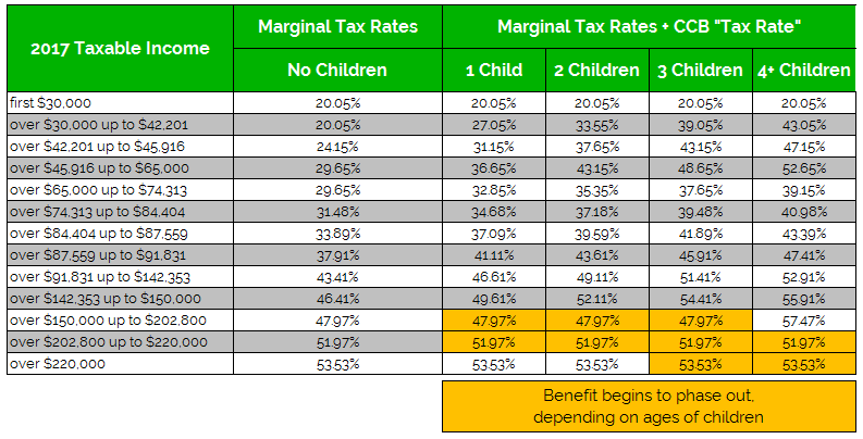 CCB Tax Rate plus Ontario Tax Rates 2017 v3.