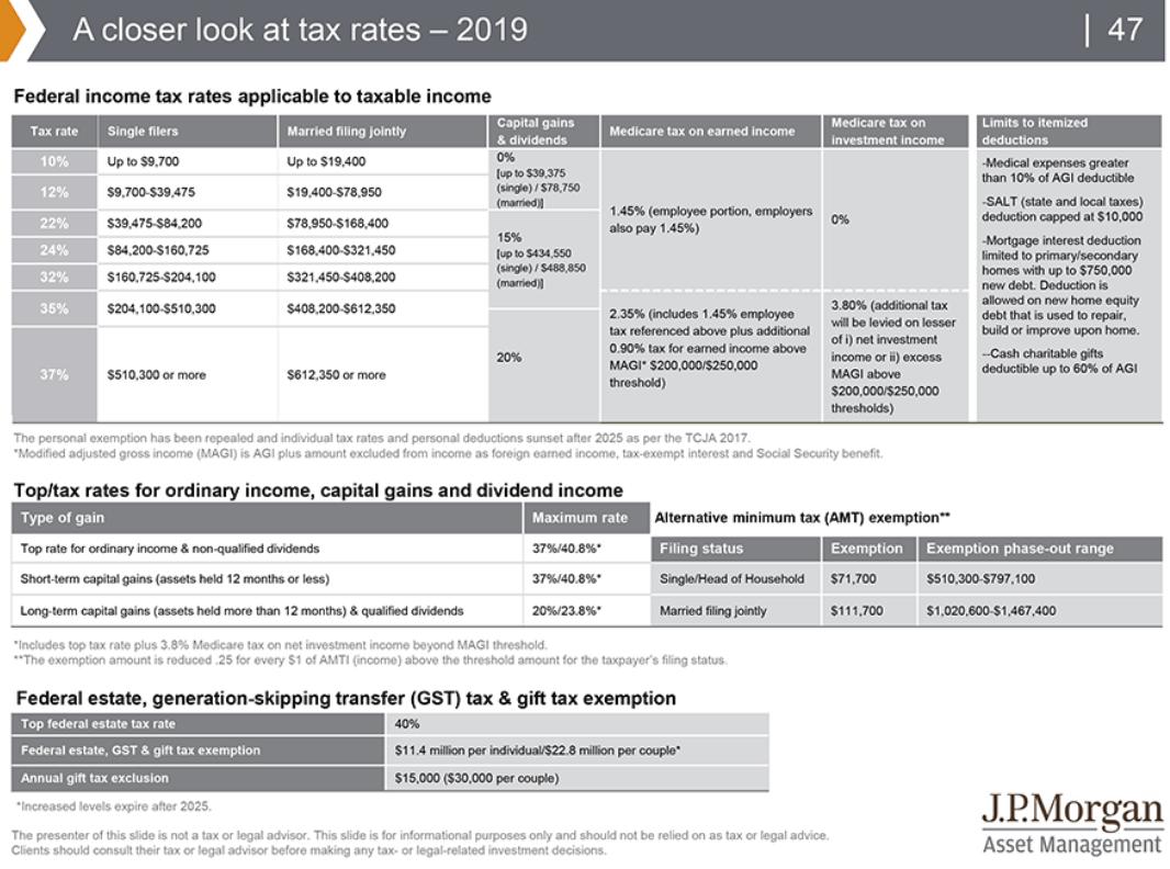 A closer look at tax rates.