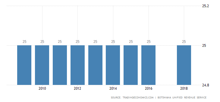 Botswana Personal Income Tax Rate.