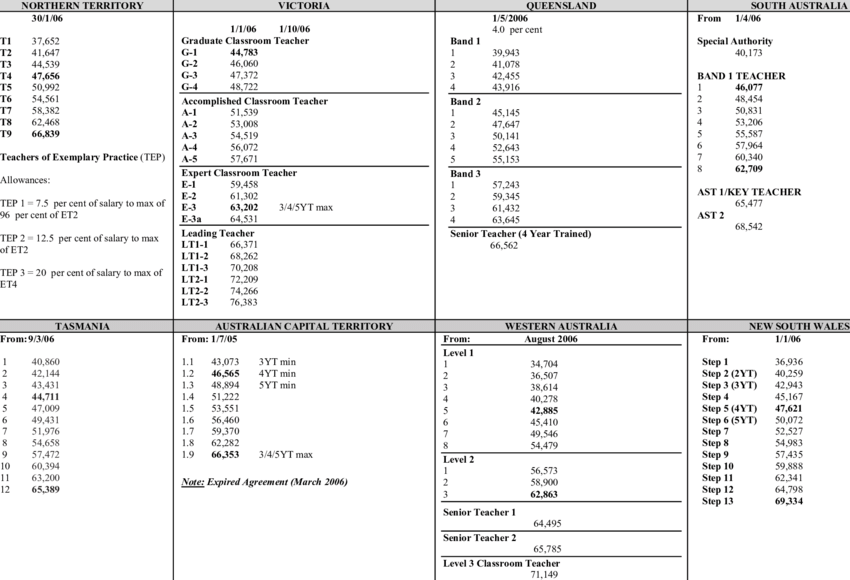 Classroom teacher salary rates in A$ (courtesy of the AEU.