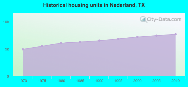 Nederland, Texas (TX 77651) profile: population, maps, real.