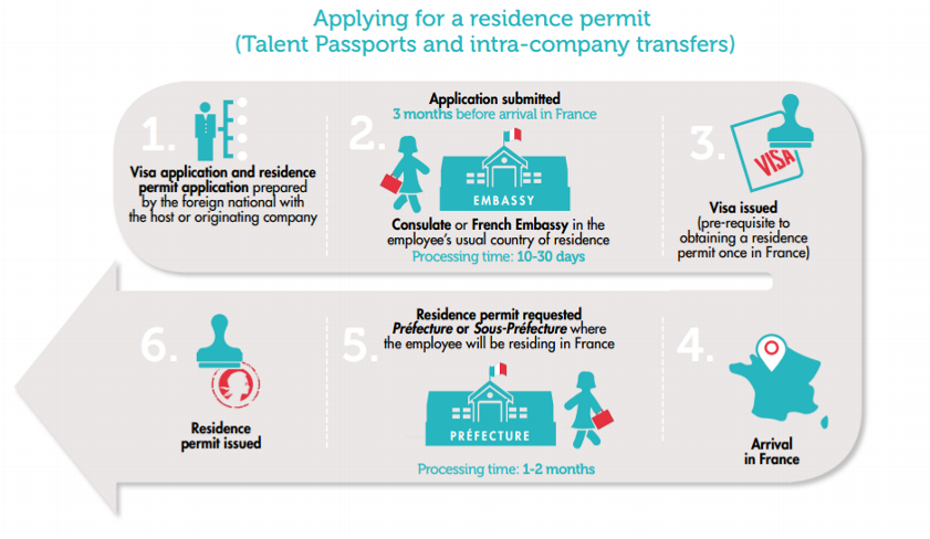 Residence permits for running a company in France.