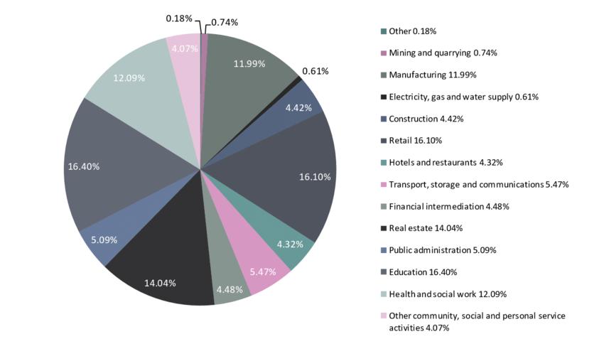 Workforce jobs by sector, UK 2008.