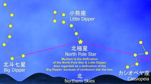 Star Worship in Japan, 28 Constellations (Lunar Mansions, Moon.