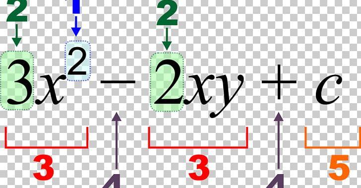 Algebraic Expression Mathematics Polynomial PNG, Clipart.