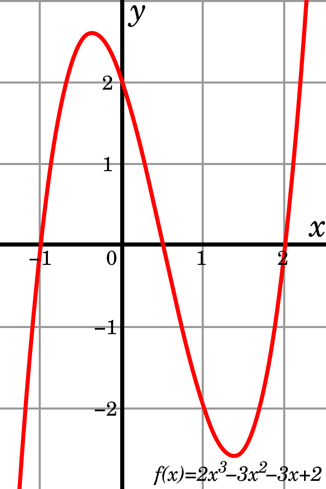 cubic polynomial function clipart Polynomial Cubic function.