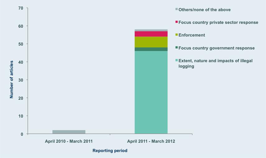 Domestic coverage of illegal logging in Papua New Guinea.