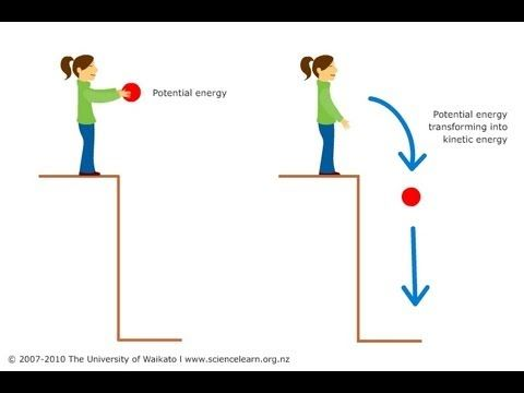 Difference between kinetic and potential energy.