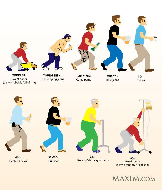 Evolution of a Man's Pants.
