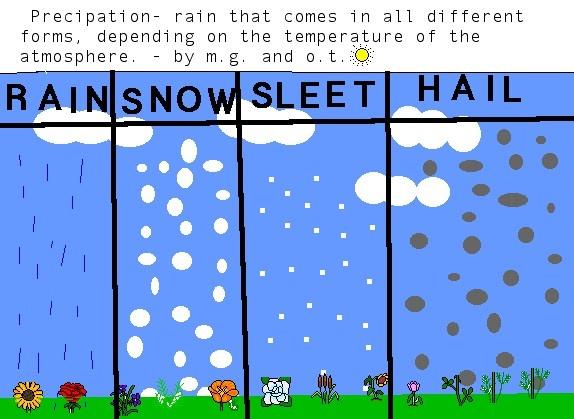 Types of precipitation clipart.