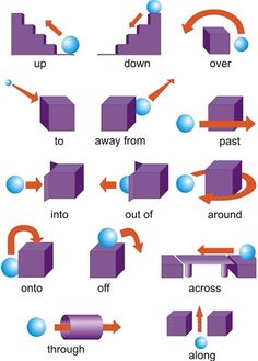 Prepositions Of Movement Clipart.