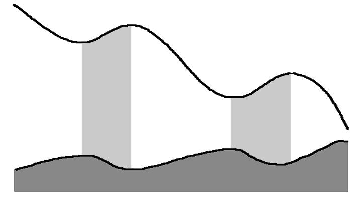 Negative correlation between price and volume development.