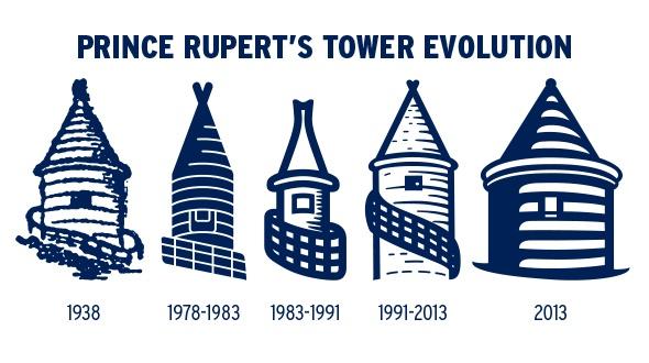 Prince Rupert Tower Evolution « Football Marketing XI.