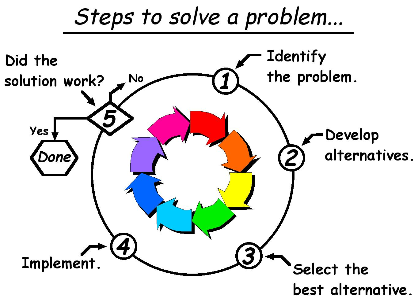 A Ridiculously Simple Way to Solve a Problem.