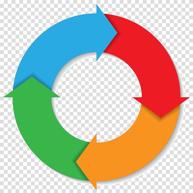 Customer relationship management PDCA Organization, process.