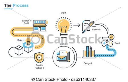 Vectors of Product development process.