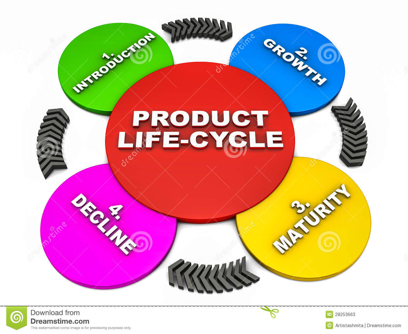 the life cycle of products