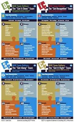 17 Best ideas about Disc Assessment on Pinterest.