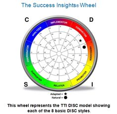 Does your #personality match your #career? #DISC.
