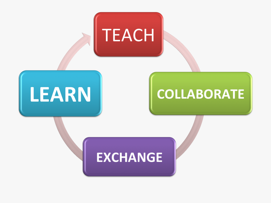 Professional Learning Communities Clipart.