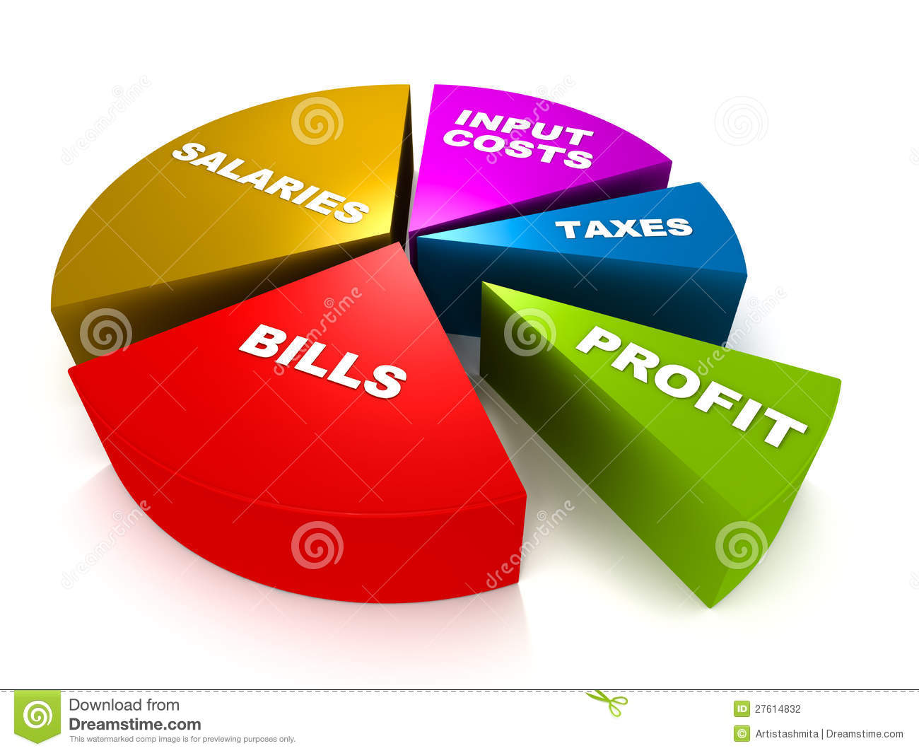 Profit And Costs Stock Photography.