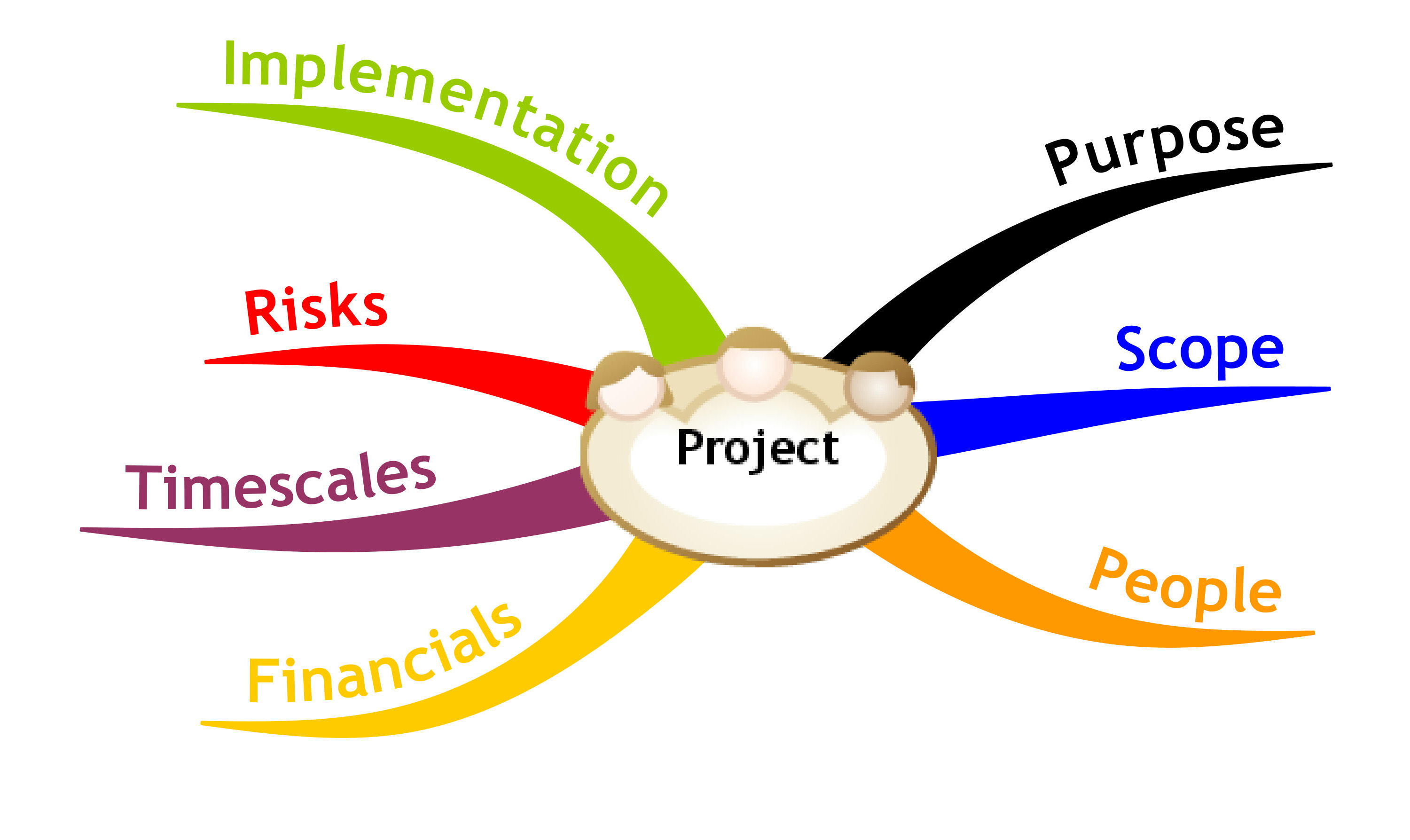 What Is The Meaning of Project Formulation?.