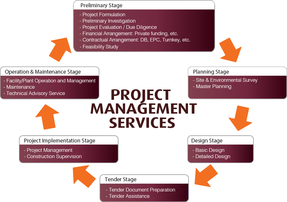Project Management Services by EVN Africa Consulting Engineers.