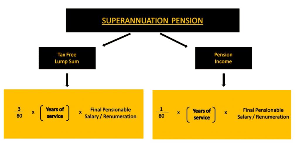 Public Sector Superannuation.